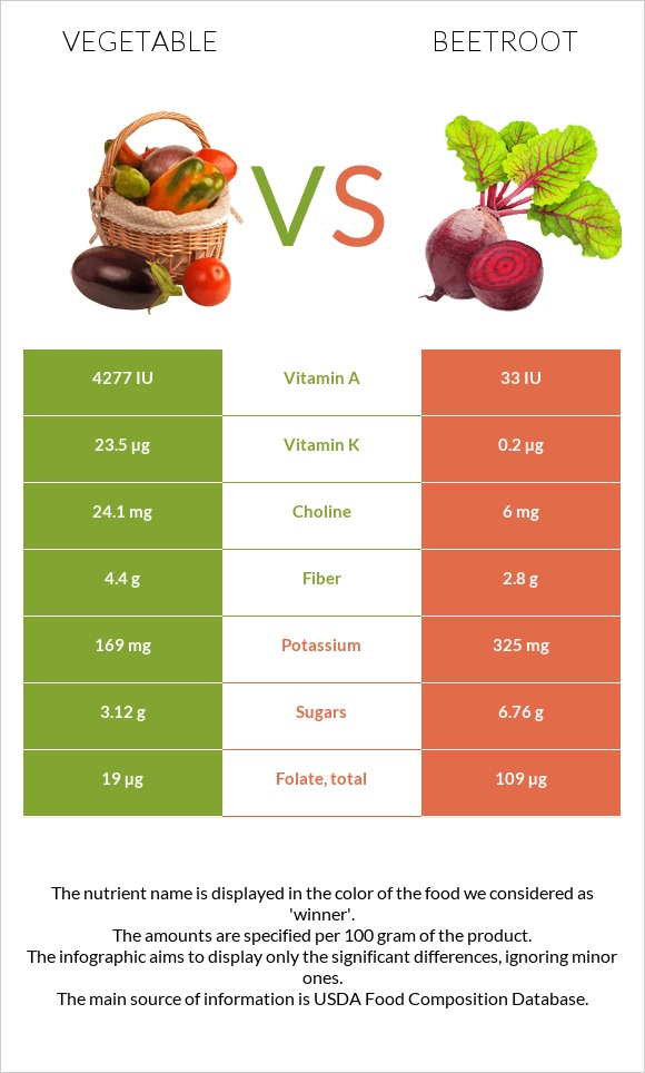 Vegetable vs Beetroot infographic