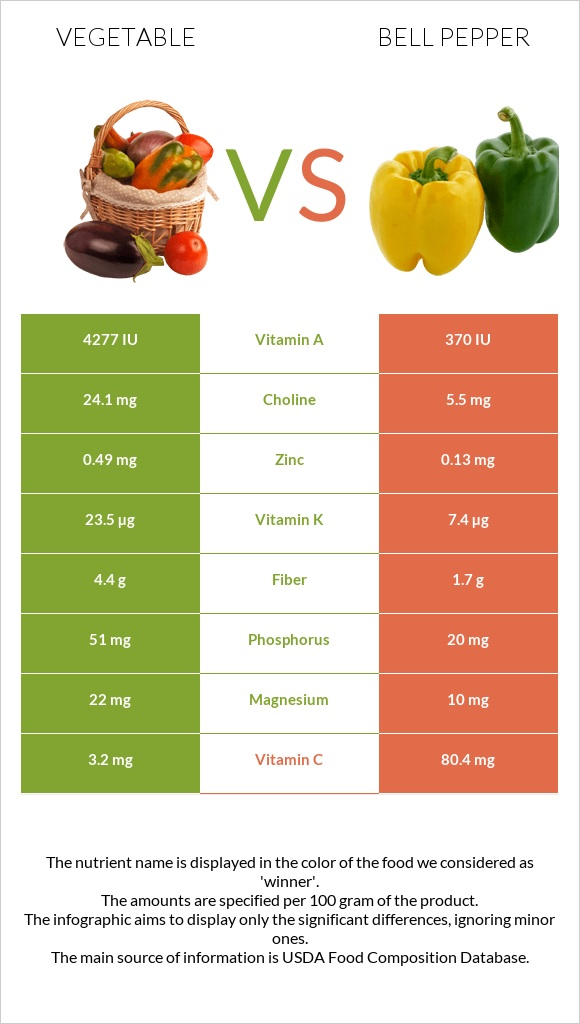 Vegetable vs Bell pepper infographic