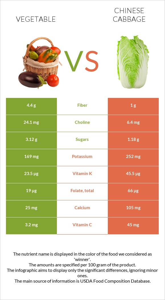 Vegetable vs Chinese cabbage infographic