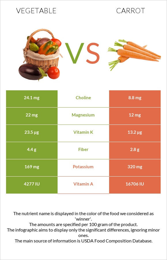 Vegetable vs Carrot infographic