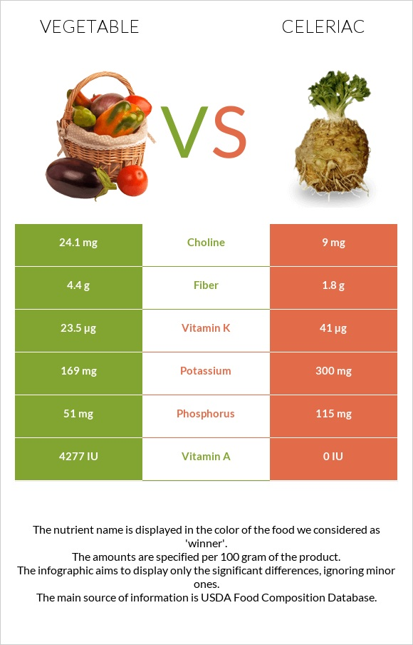 Vegetable vs Celeriac infographic
