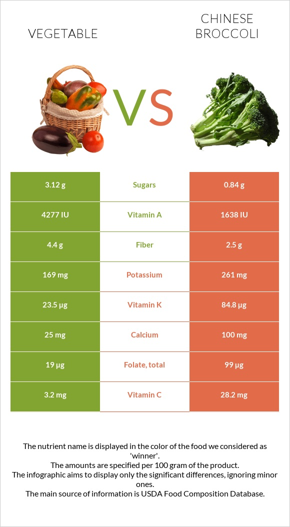 Vegetable vs Chinese broccoli infographic