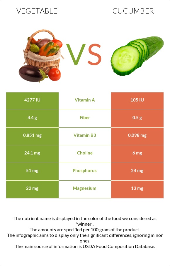 Vegetable vs Cucumber infographic
