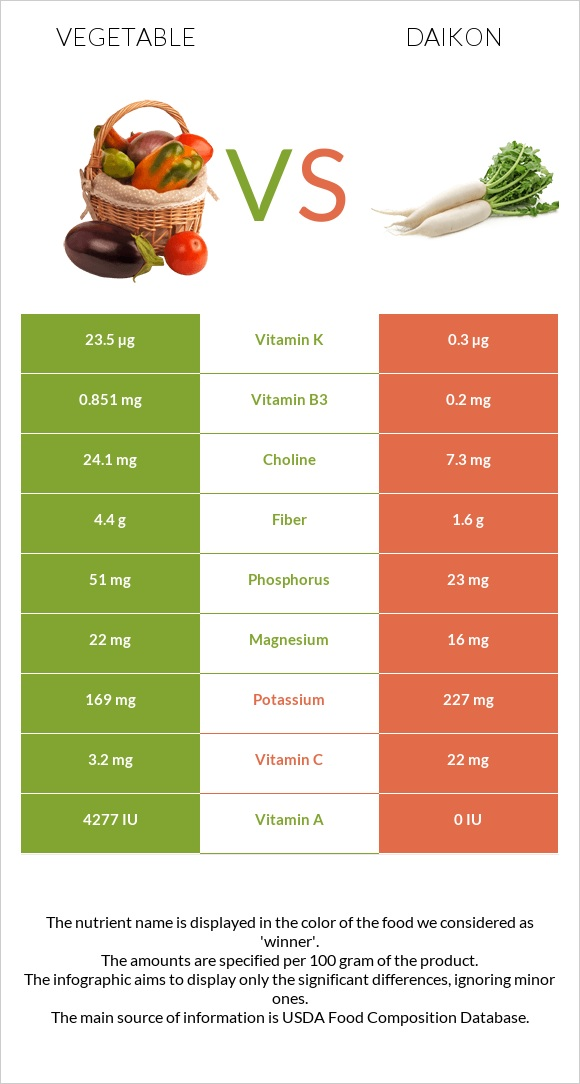 Vegetable vs Daikon infographic