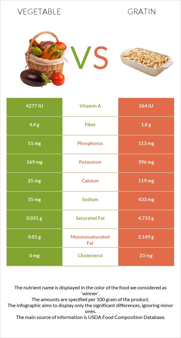 Vegetable vs Gratin infographic
