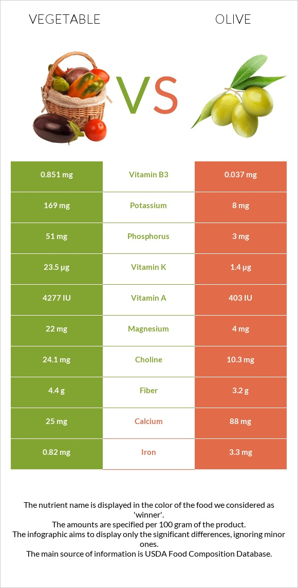 Vegetable vs Olive infographic