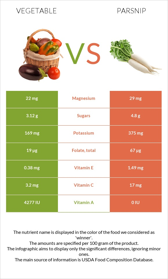 Vegetable vs Parsnip infographic
