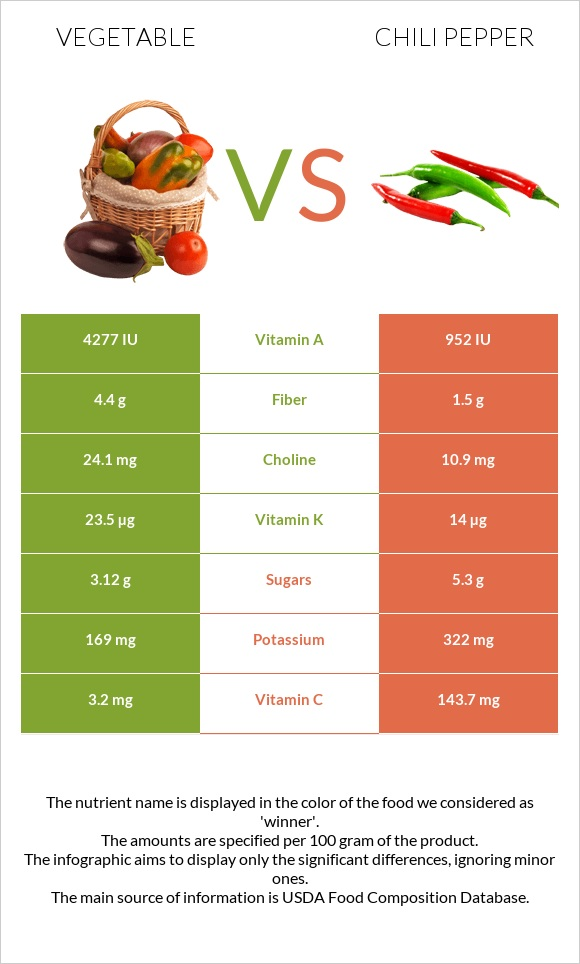Vegetable vs Chili pepper infographic