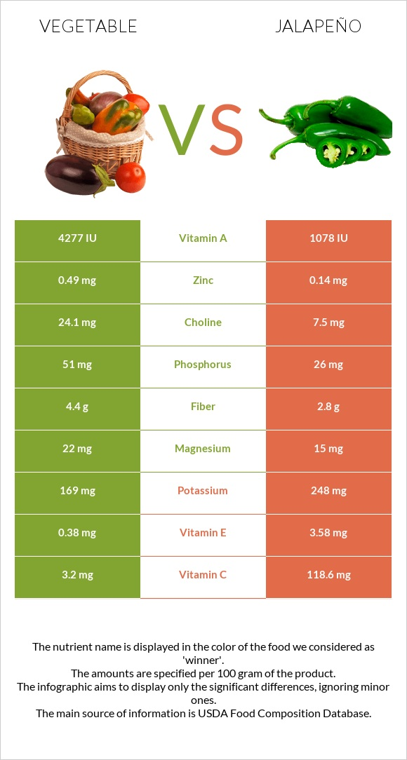 Vegetable vs Jalapeño infographic