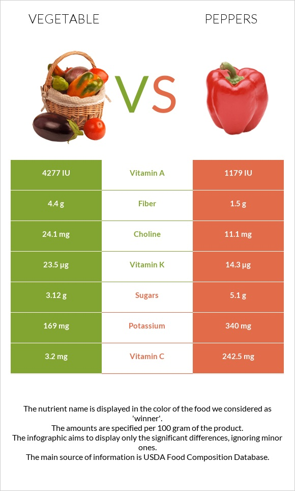 Vegetable vs Peppers infographic
