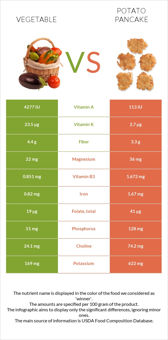 Vegetable vs Potato pancake infographic