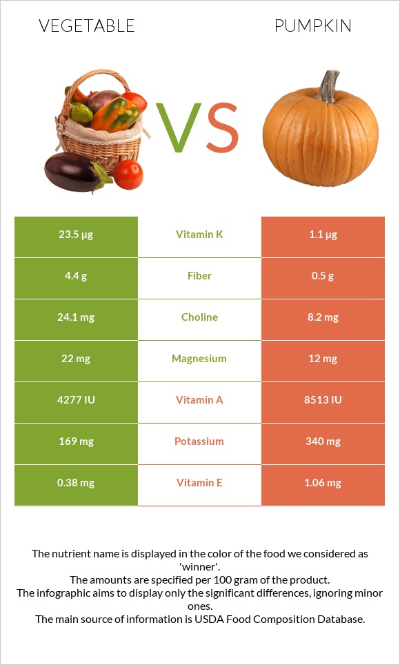 Vegetable vs Pumpkin infographic