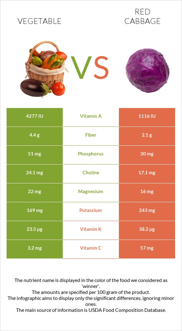 Vegetable vs Red cabbage infographic