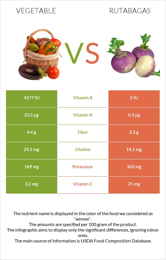 Vegetable vs Rutabagas infographic