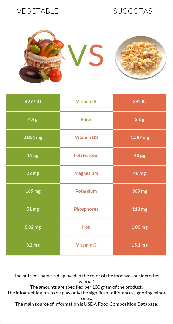 Vegetable vs Succotash infographic
