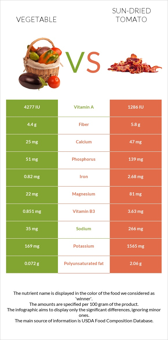 Vegetable vs Sun-dried tomato infographic