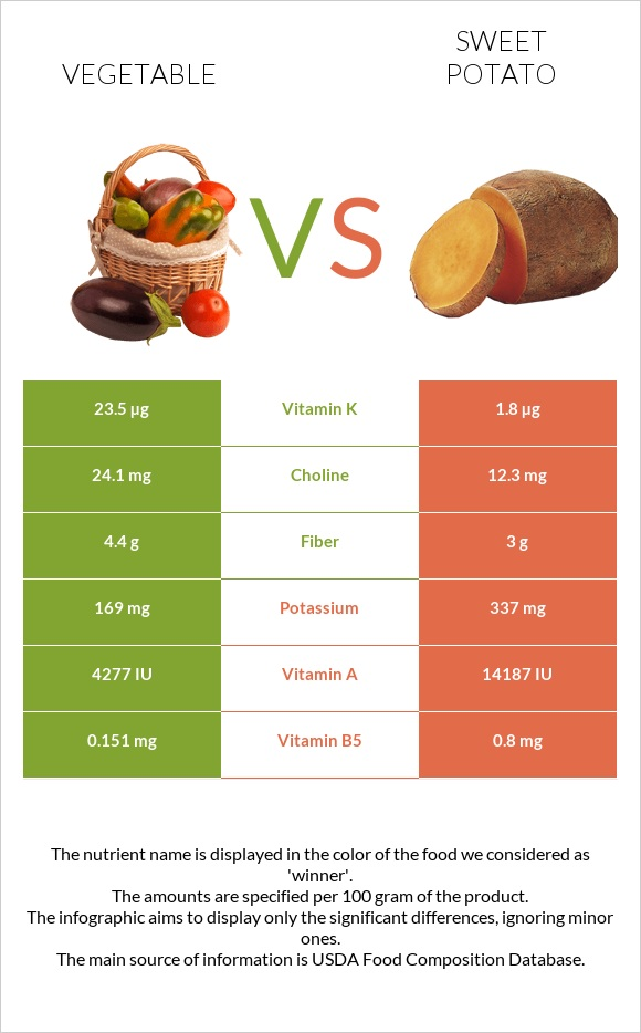 Vegetable vs Sweet potato infographic