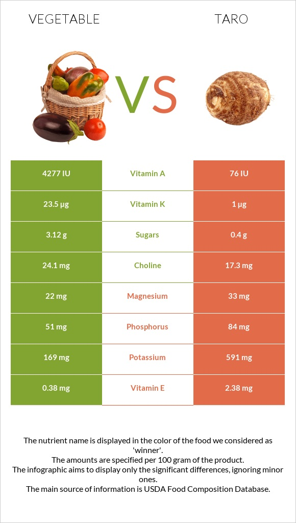 Vegetable vs Taro infographic