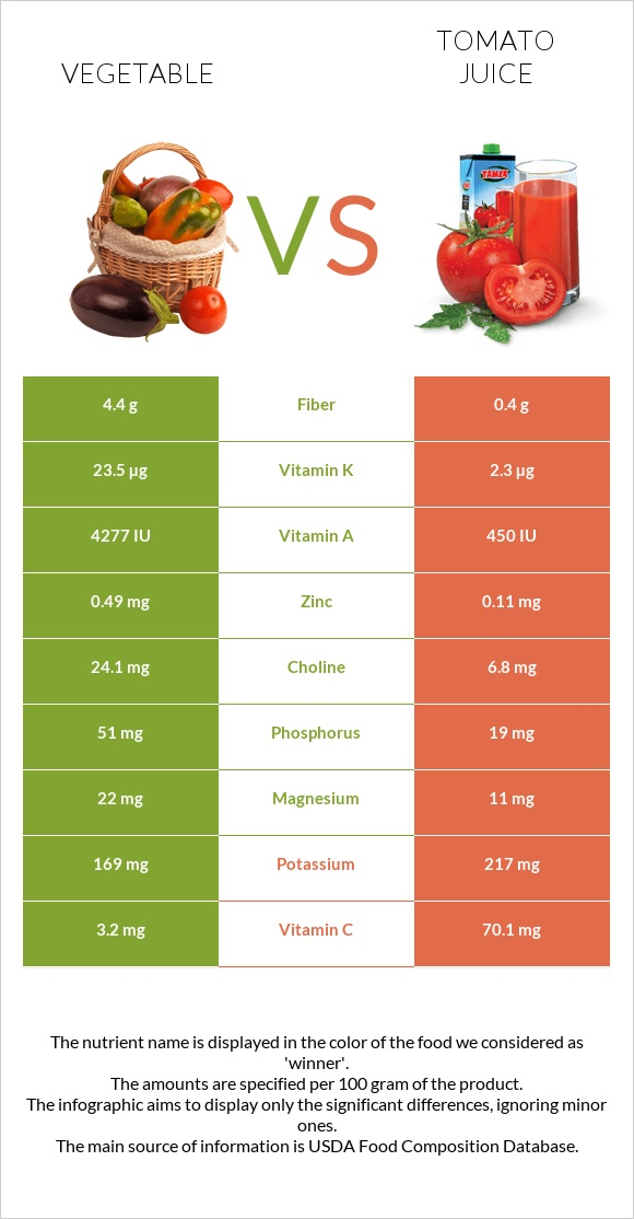 Vegetable vs Tomato juice infographic