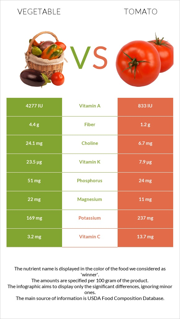 Vegetable vs Tomato infographic