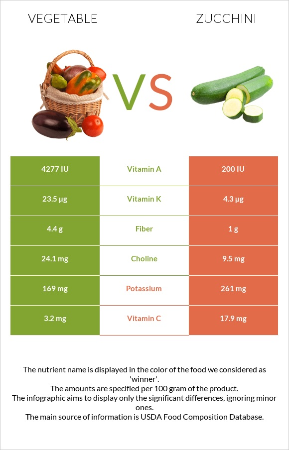 Vegetable vs Zucchini infographic