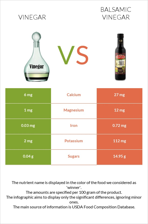 Vinegar vs Balsamic vinegar infographic
