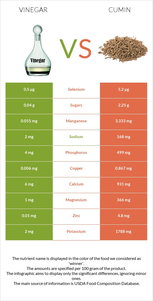 Vinegar vs Cumin infographic