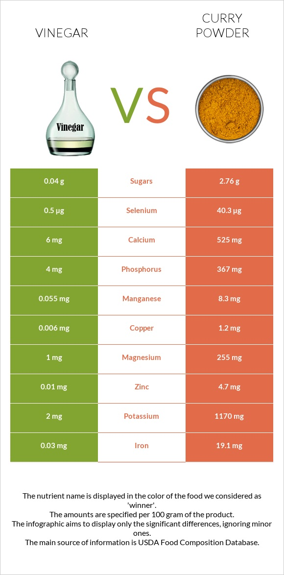 Vinegar vs Curry powder infographic