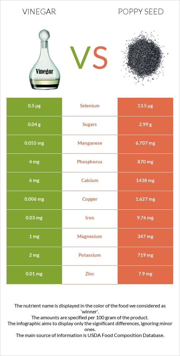 Vinegar vs Poppy seed infographic