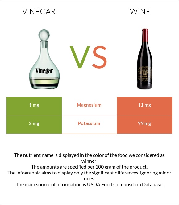 Vinegar vs Wine infographic