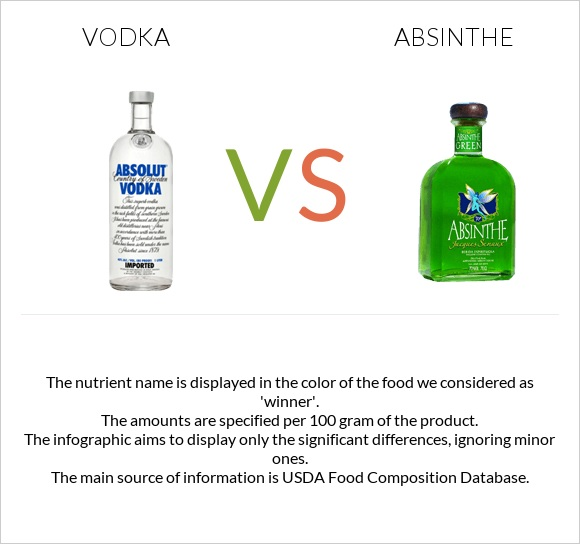 Vodka vs Absinthe infographic