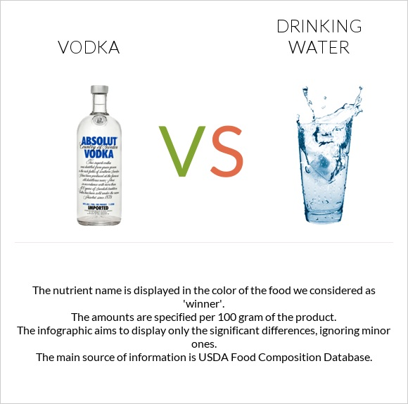 Vodka vs Drinking water infographic