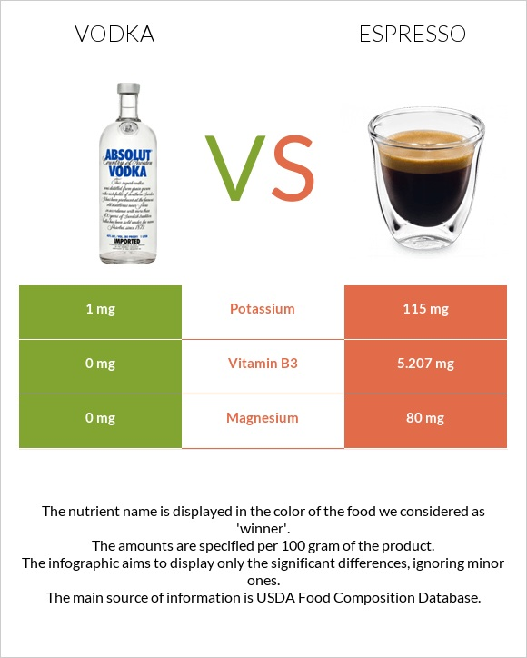 Vodka vs Espresso infographic