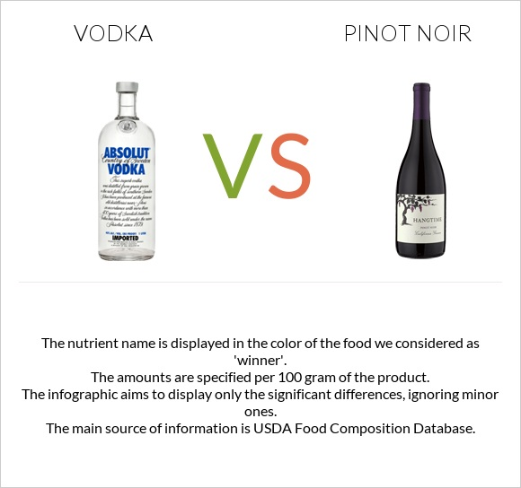 Vodka vs Pinot noir infographic