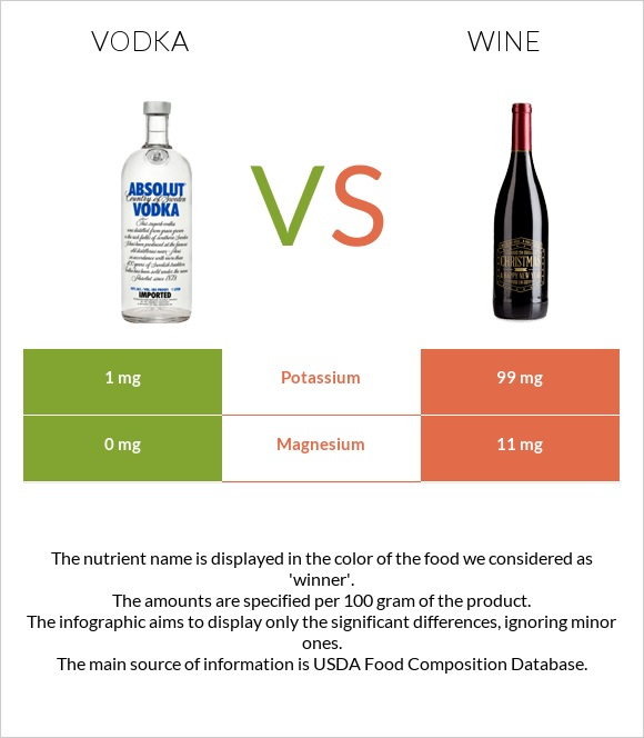 Vodka vs Wine infographic