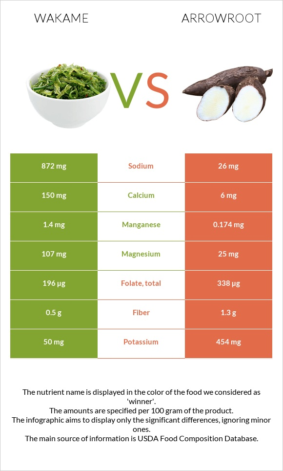 Wakame vs Arrowroot infographic