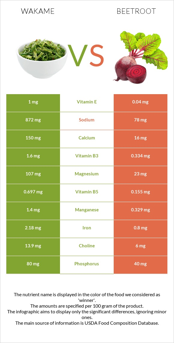 Wakame vs Beetroot infographic