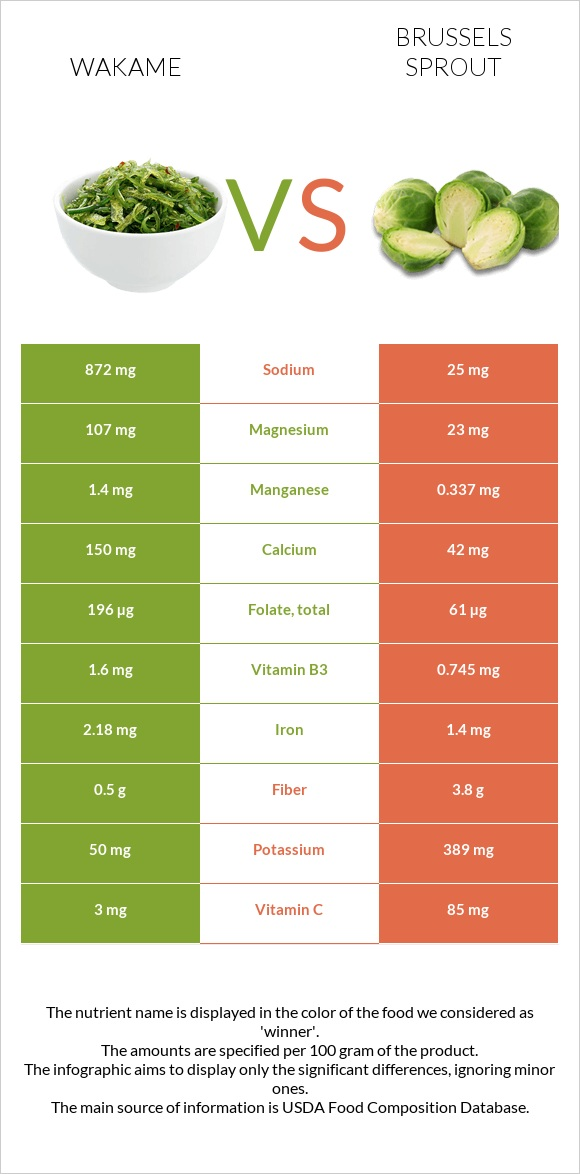 Wakame vs Brussels sprout infographic