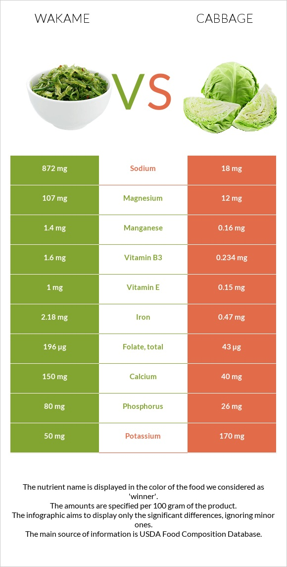 Wakame vs Cabbage infographic