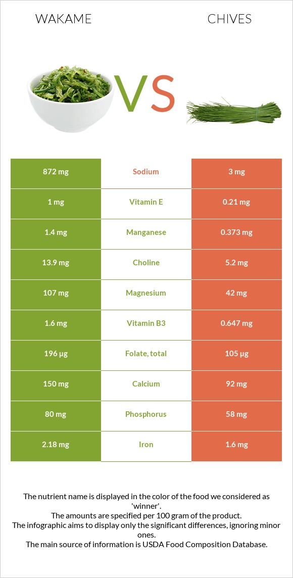 Wakame vs Chives infographic