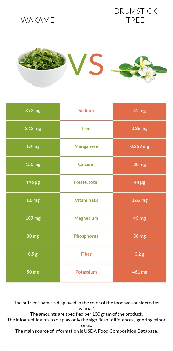 Wakame vs Drumstick tree infographic