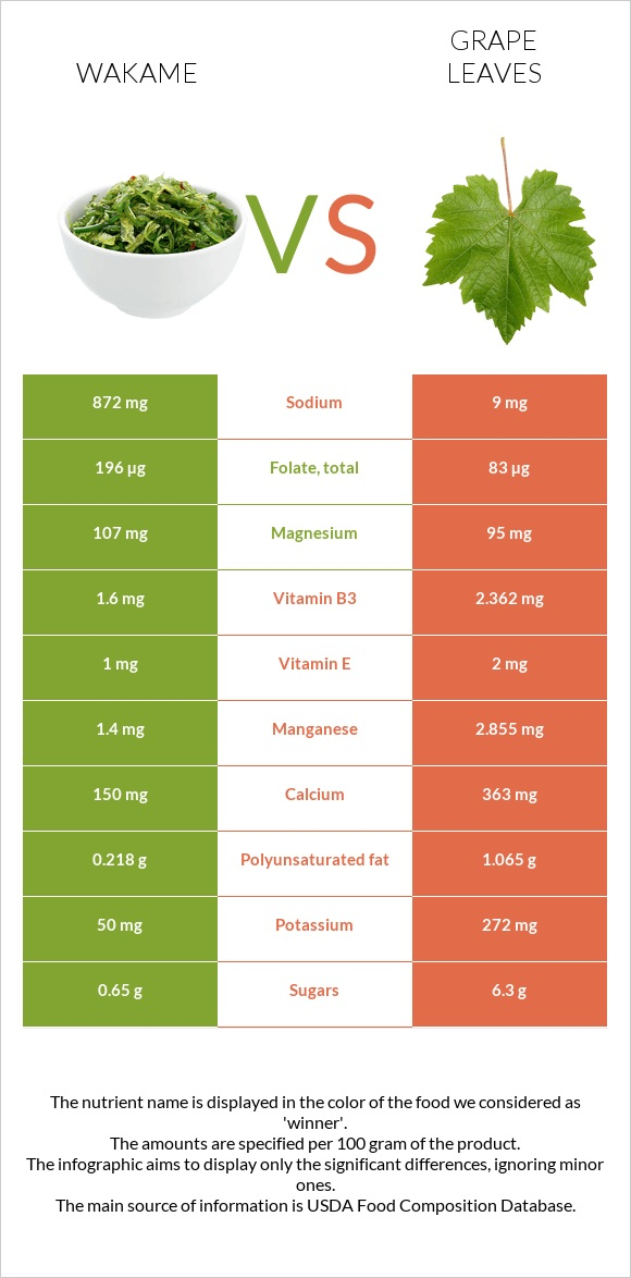 Wakame vs Grape leaves infographic