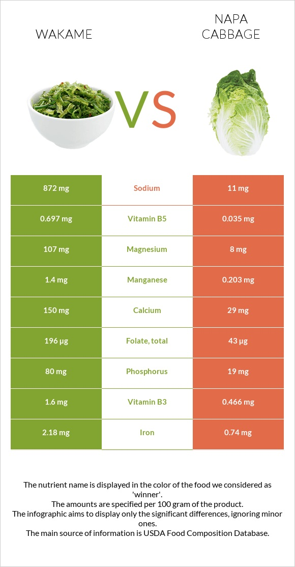 Wakame vs Napa cabbage infographic