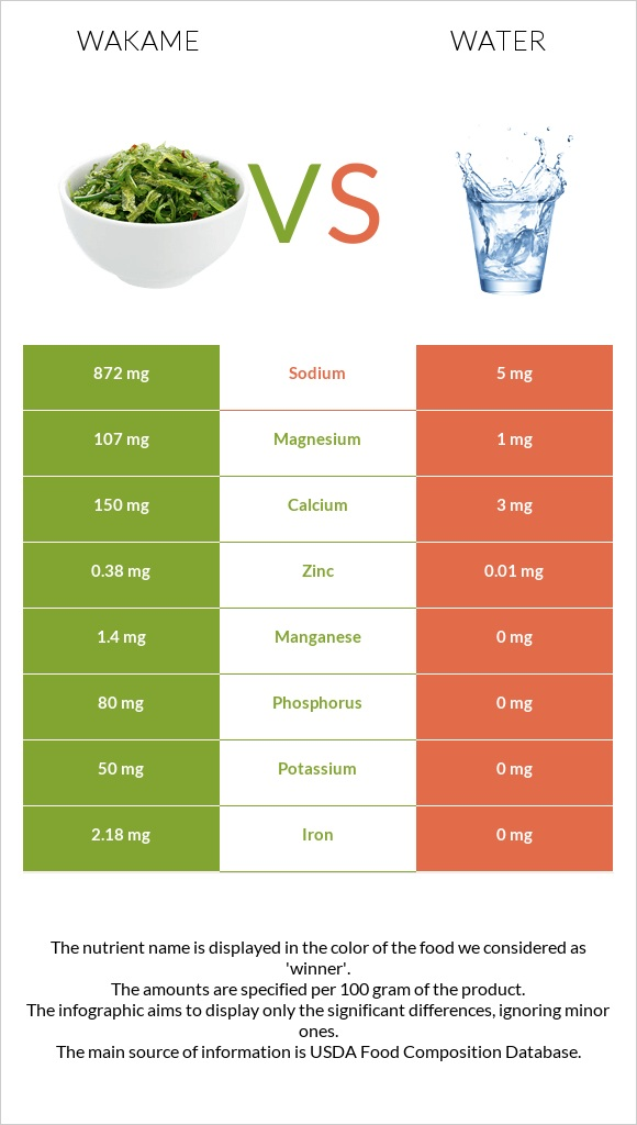 Wakame vs Water infographic
