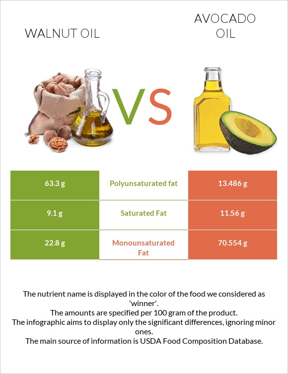 Walnut oil vs Avocado oil infographic