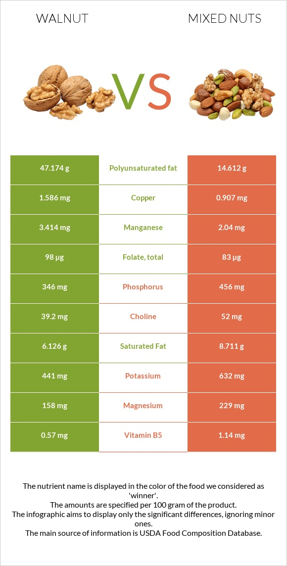 Walnut vs Mixed nuts infographic