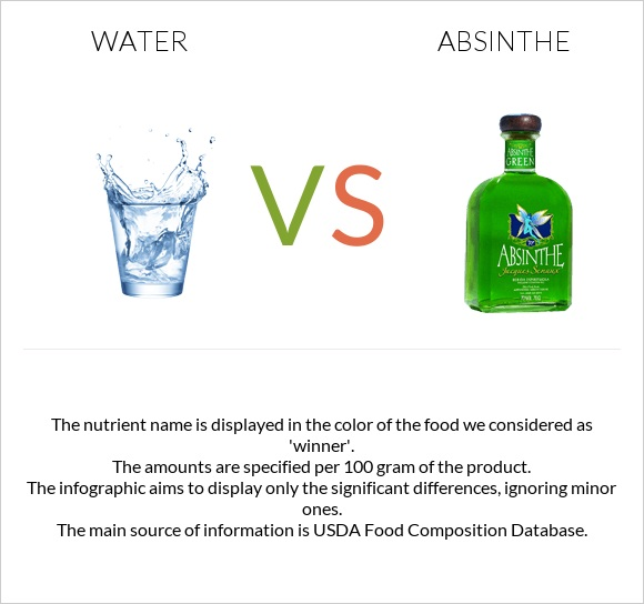 Water vs Absinthe infographic