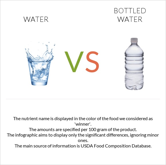 Water vs Bottled water infographic