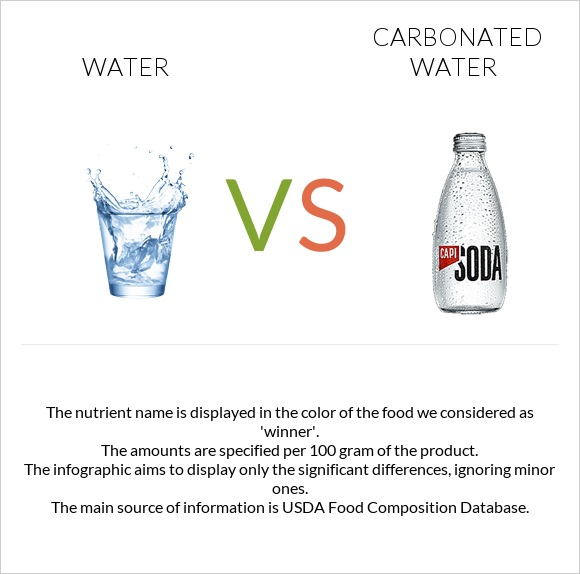 Water vs Carbonated water infographic