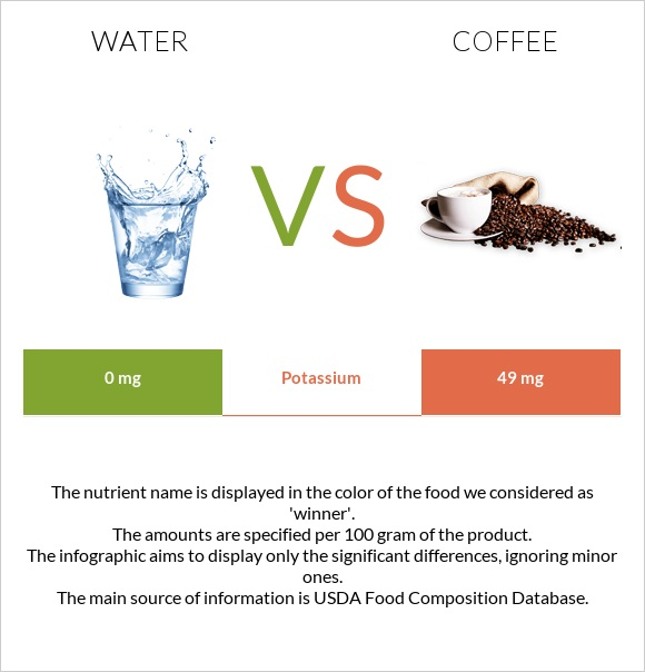 Water vs Coffee infographic